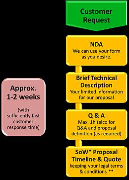 project_setup_flow
